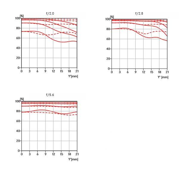 Leica-APO-Summicron-M-50mm-f2-ASPH-MTF-Chart.jpg