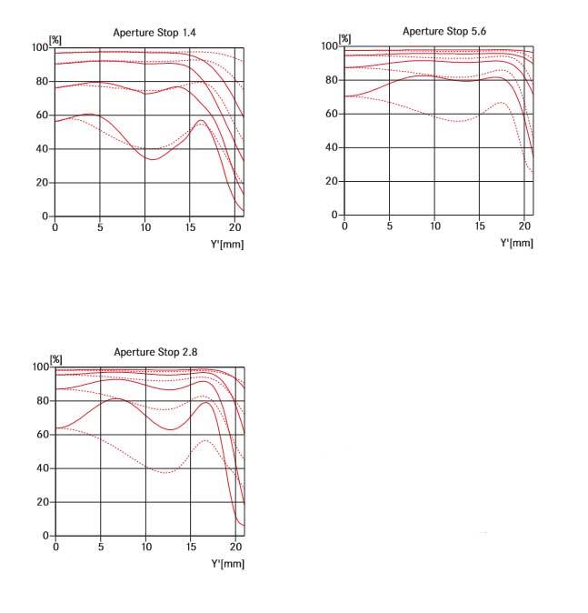 Leica-Summilux-M-50mm-f1.4-ASPH-MTF-Chart.jpg